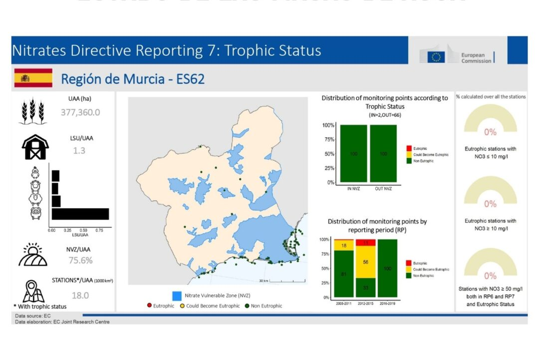 Un informe de la Comisión Europea desmiente que el Mar Menor esté eutrofizado